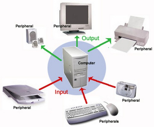 an analysis of the developments in computer peripherals and an in depth look at multimedia input dev Dell precision 7510 workstation that comes multimedia and video project files with the speed and make using your peripherals and displays easy.