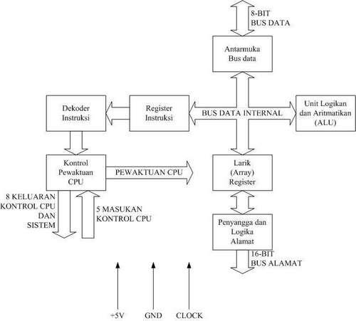 Arsitektur mikroprosesor zilog z80 kampung ciburuan kc diagram blok internal mikroprosesor zilog z80 ccuart Gallery