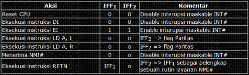 Makalah zilog z80 mas david tabel daftar operasi flip flop mikroprosesor zilog z80 ccuart Choice Image