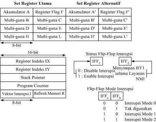 Mikroprosesor kampung ciburuan kc kaca 2 susunan register mikroprosesor zilog z80 ccuart Choice Image