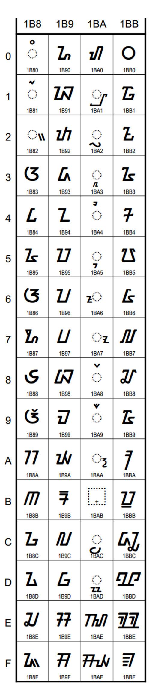 Lolongkrang kodeu Unicode pikeun Aksara Sunda