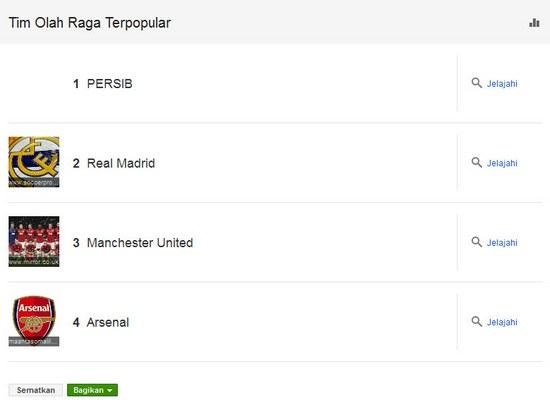 Persib Bandung nomer hiji di Google Trends 2013