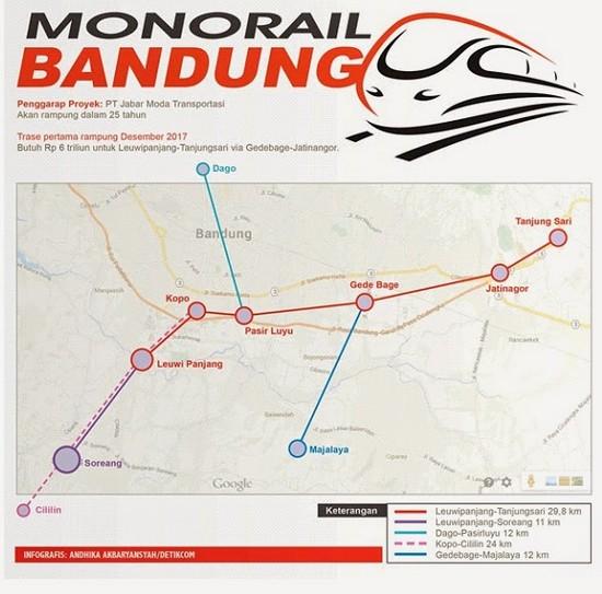 Rarancang jalur monorel di dayeuh Bandung. Salasahijina nepungkeun Gedebage ka Tanjungsari