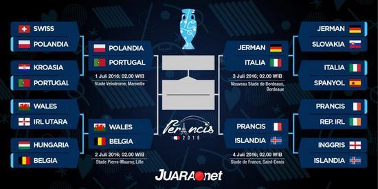 Gambar tatandang dina undakan katilu (parapatfinal) Piala Eropa 2016