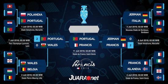 Tatandang undakan puncer Piala Eropa 2016 anu nepungkeun Perancis reujeung Portugal