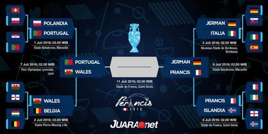 Tatandang undakan semifinal Piala Eropa 2016